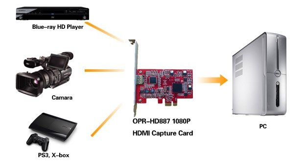 OPR-HD887-HDMI Blue-ray-Capture-Card-Application