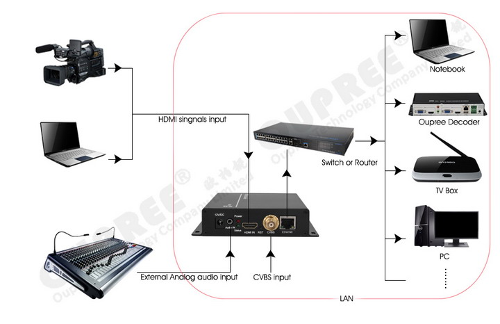 OPR-NH1600CH HDMI & CVBS 2 in 1 Video Encoder-LAN
