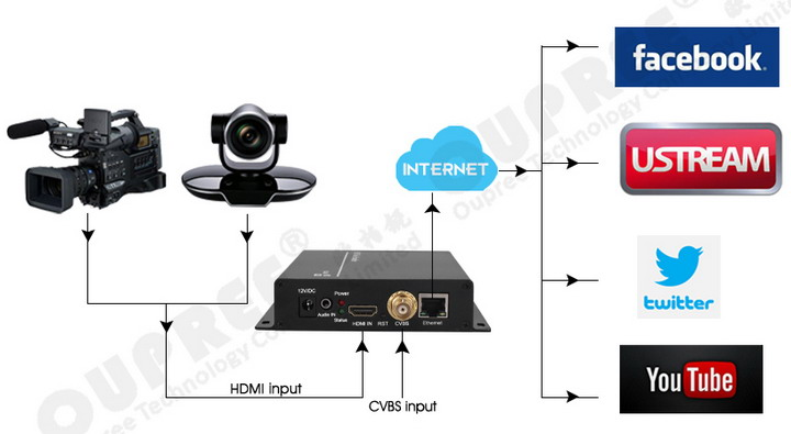 OPR-NH1600CH HDMI & CVBS 2 in 1 Video Encoder-Stream to Twitter-Facebook-Ustream-YouTube