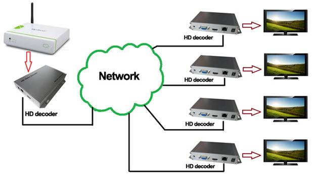 OPR-NH100D hdmi vga decoder  - connection