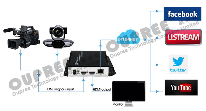 OPR-NH100H H.264 Video Encoder Stream for live stream youtube ustream