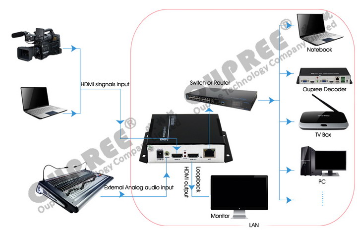 OPR-NH100H H.264 Video Encoder Stream in LAN