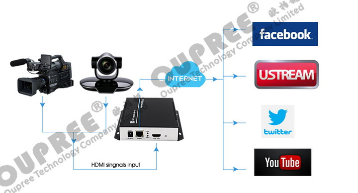 OPR-NH100N H.264 Video Encoder Stream for live stream youtube ustream