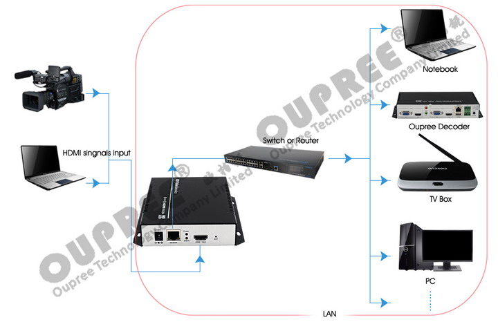 OPR-NH100 H.264 Video Encoder Stream in LAN