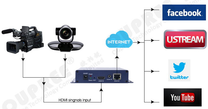 OPR-NH100P H.265 HDMI Video Encoder  for Online Live Stream Broadcast