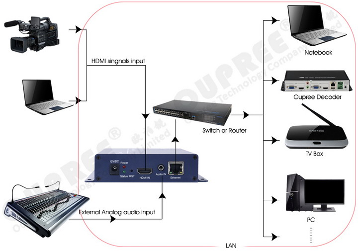OPR-NH100P H.265 HDMI Video Encoder Stream in Lan