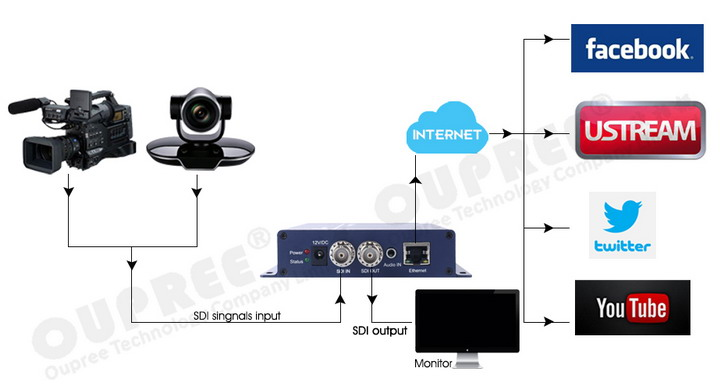 OPR-NH100PS H.265 SDI Video Encoder for live stream