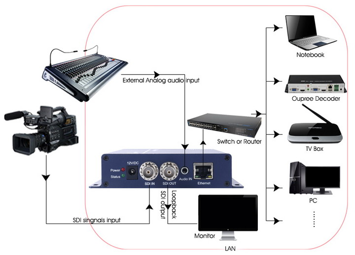 OPR-NH100PS H.265 SDI Video Encoder in lan stream by Multicast