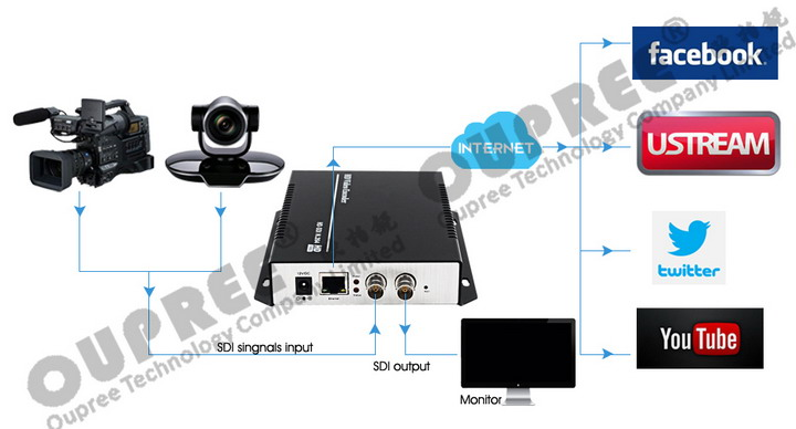 OPR-NH100S H.264 SDI Video Encoder Stream to Youtube Ustream Facebook online broadcast Platform