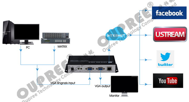 OPR-NH100V H.264 Video Encoder Online Live Broadcast