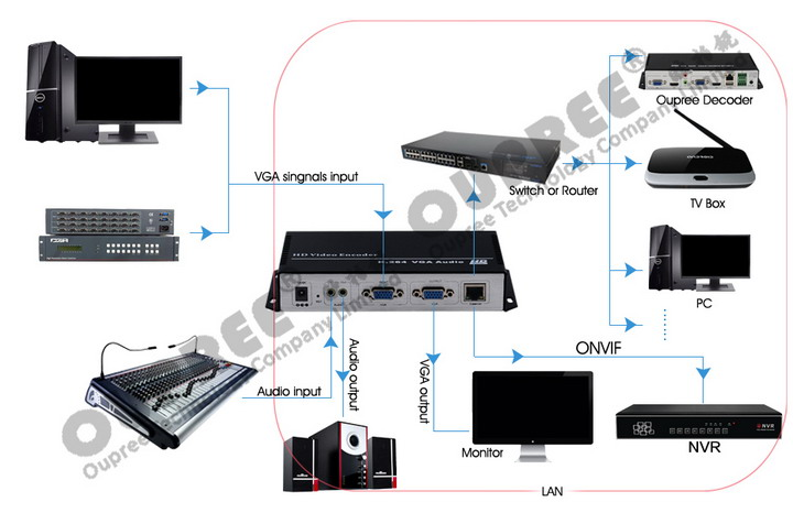 OPR-NH100V H.264 Video Encoder stream in Lan